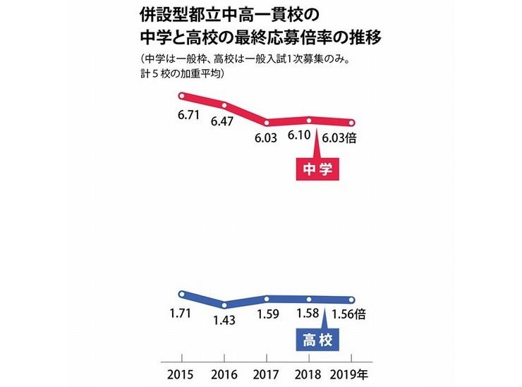 上野学園大学 倍率